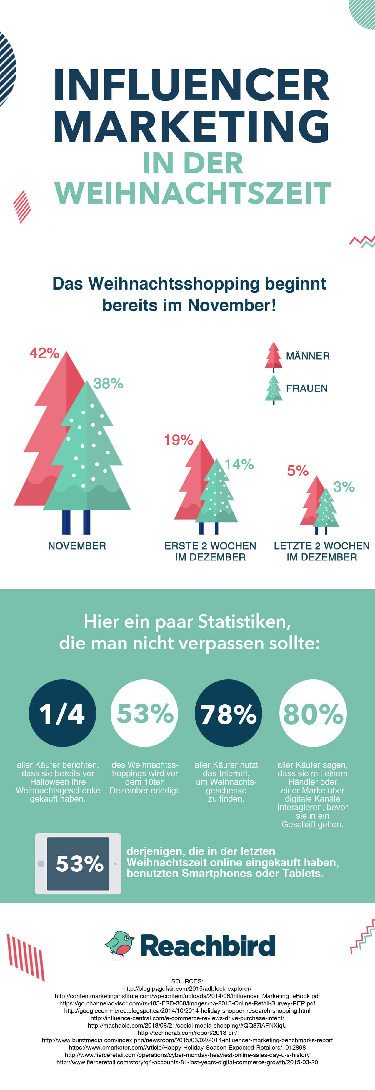 INFLUENCER MARKETING IN DER WEIHNACHTSZEIT