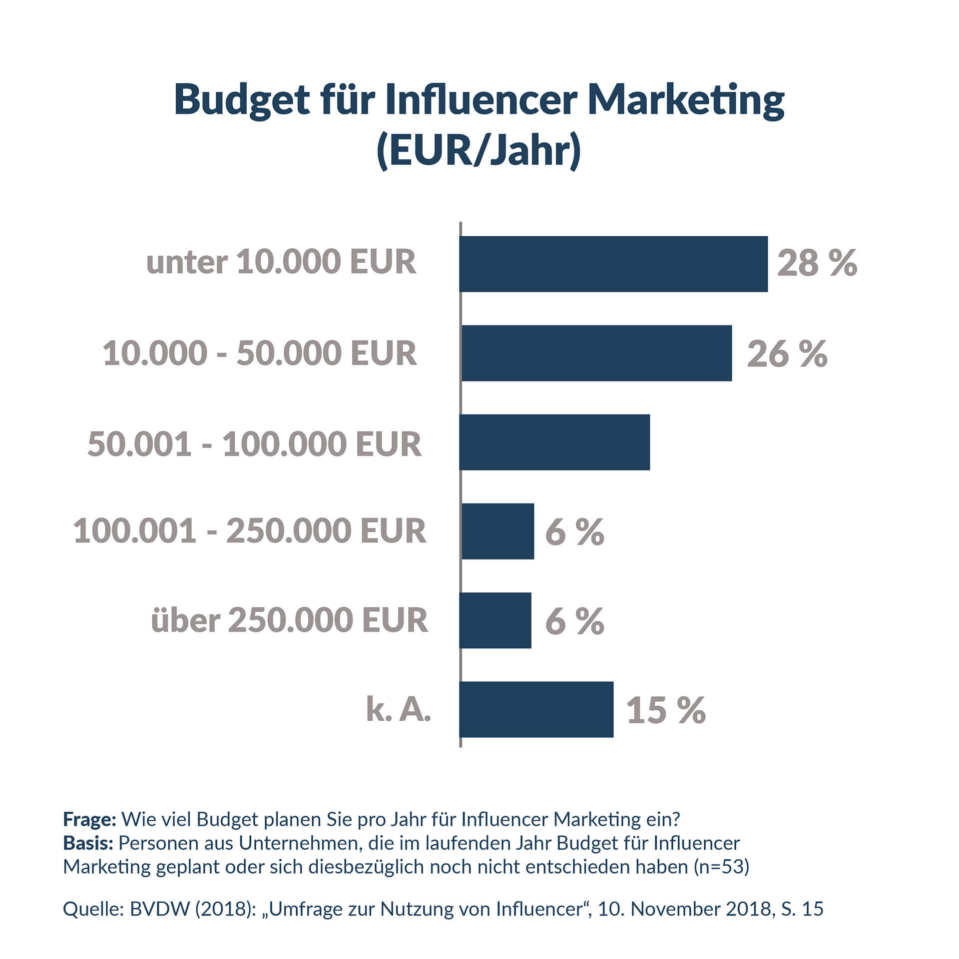 influencer marketing budget
